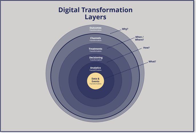 Digital Transformation Layers