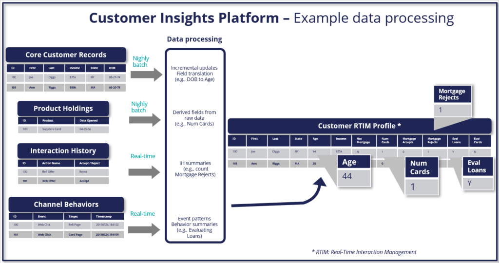 Customer Insights Platform